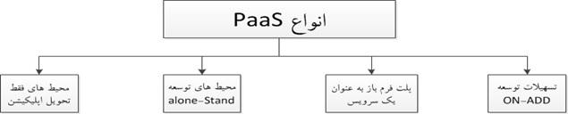 انواع PaaS