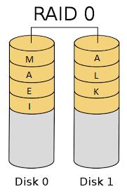 RAID 0 Shared Method