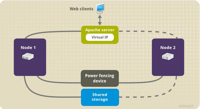 Virtual IP sample topology