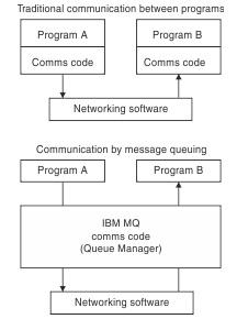 MQ diagram